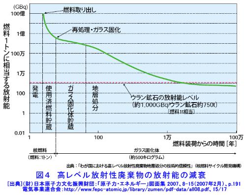 """高レベル放射性廃棄物の放射能の減衰(グラフは<a href=""""http://www.rist.or.jp/atomica/"""" target=""""_blank"""">ATOMICA</a>より)"""
