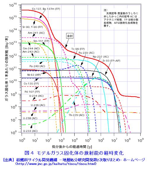 """再処理してガラス固化体に封じ込めた放射性同位体の経時変化(<a href=""""http://www.rist.or.jp/atomica/"""" target=""""_blank"""">ATOMICA</a>より)"""