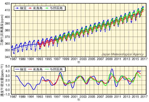 大気中の二酸化濃度の推移(気象庁ホームページより)
