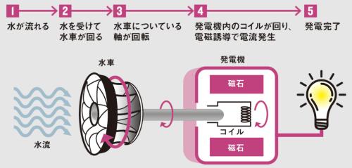 流水のエネルギーを使い、電気を取り出している<br />●マイクロ水力発電の基本的な仕組み