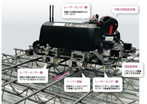 """図1 <span class=""""f_bn"""">■</span>大成建設が開発した鉄筋結束ロボット"""
