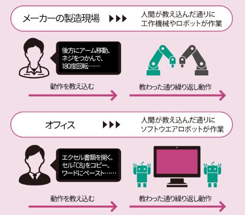 RPAは製造業ロボットのオフィス版<br /><small>●メーカーの製造現場とオフィスにおける「自動化」の比較</small>