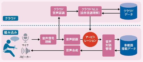 図2 <span>■</span> 音声認識、ハイブリッド型に<br /><small>●正確性と利便性を高める</small>