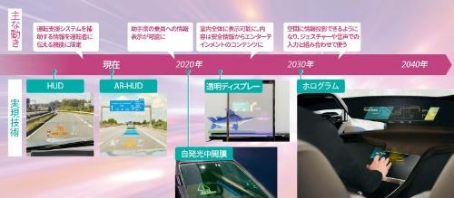 図1 <span>■</span> 表示範囲が拡大、やがて3Dに<br /><small>●2040年までの表示デバイスの実現技術とそれに伴う変化</small>