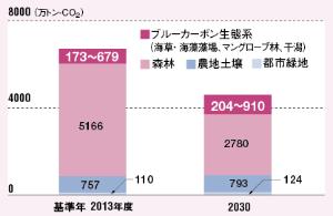 <small>●2030年の二酸化炭素の吸収量見込み</small>