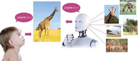 """<span class=""""fontBold"""">乳児は初めて見るものでも、一目でその特徴を把握できる。アセントロボティクスは、この学習機能をロボットに応用する計画<br />深層学習AIは、たくさんのキリンの画像を見て学習しなければ、キリンという新しい概念を理解できない</span>(写真=乳児:Image Source/Getty Images、ロボット:Westend61/Getty Images、キリン6点:PIXTA)"""