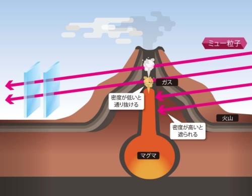 巨大な物体をレントゲンのように透視する「ミュオグラフィー」<br /><small>●マグマの上昇を観測し噴火を予知する</small>