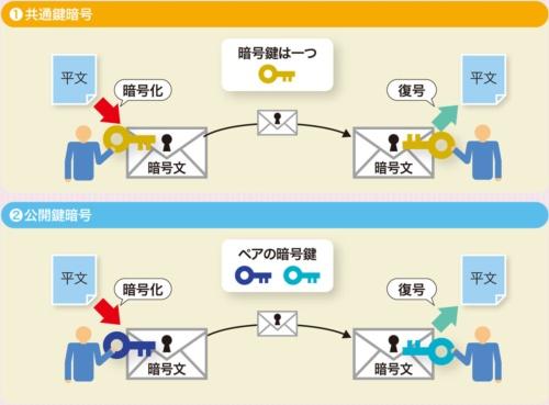 <small>●共通鍵暗号と公開鍵暗号の鍵の個数の違い</small>