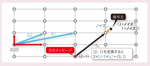 <small>●耐量子暗号として注目が集まる格子暗号の概念図</small>