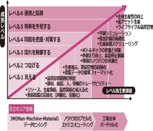 "<span class=""pink"">●IoTの成熟度レベルと主要課題の関係</span>"