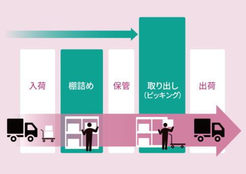 物流倉庫の作業は人手に頼る部分がまだ多い<br /><small>●倉庫でのモノの流れと作業</small>