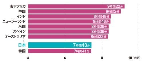 "<span class=""title-b"">日本人の睡眠時間は短い</span><br />●主要国の平均睡眠時間"