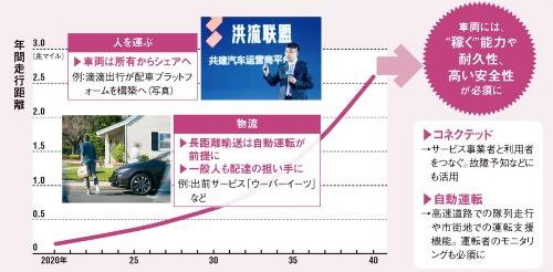 クルマを使ったサービスが普及すると、車両の走行距離は加速度的に増加。高い耐久性や安全性を実現できる技術が必須になりそうだ(写真提供=左:ウーバーテクノロジーズ、右:滴滴出行)<br>出所:グラフデータはIHS Markit