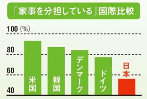 家事分担<br />日本は発展途上