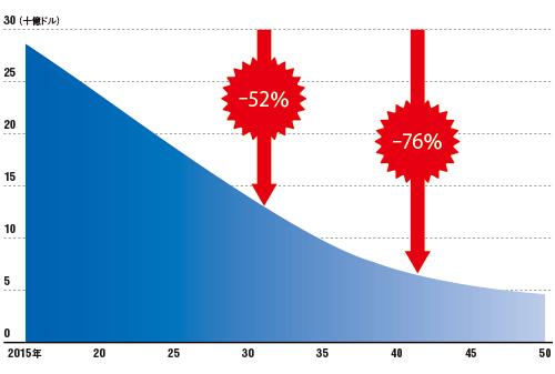 自動運転の普及で2030年までに半減<br /><small>●米国の自動車整備業界収入の将来見通し</small>