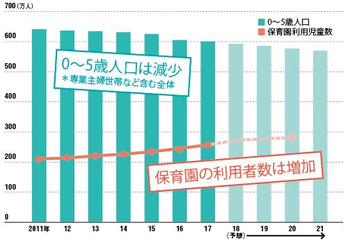 「量」の整備は着実に進んでいる<br /><small>●0〜5歳人口と、保育園利用児童数の推移</small>