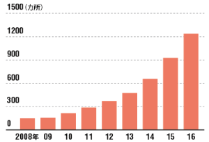 10年間で10倍近く増加<br /><small>●株式会社が設置した保育園数の累計</small>