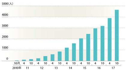 "<span class=""title-b"">起業するシニアは増加傾向</span><br />●銀座セカンドライフのレンタルオフィス契約者数の推移"