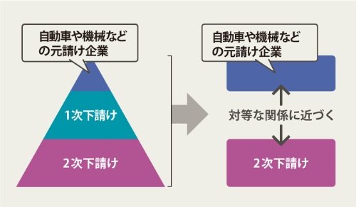 "<span class=""title-b"">ピラミッド型の構造から対等な関係に変わり始めた</span><br />●サプライチェーンに起きている変化"