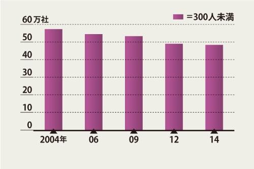 "<span class=""title-b"">従業者が300人未満の 中小企業の事業所数は減少</span><br />●国内の製造業の事業所数の推移"
