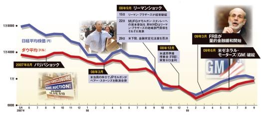 資本市場は機能不全に陥った<br /><span>●リーマンショックまでの経緯とその後の動き、日米株価の推移</span>
