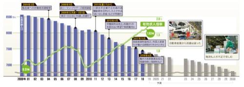 生産年齢人口は既に1990年代半ばから減り始めていた<br /><span>●日本の生産年齢人口の推移</span>