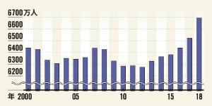 仕事についている人は ここ数年急速に増えてきた<br /><span>●日本の就業者数の推移</span>
