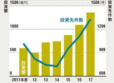 スタートアップ投資は2倍超に<br /><span>●国内のベンチャーキャピタルによる<br />国内スタートアップへの投資額と件数の推移</span>