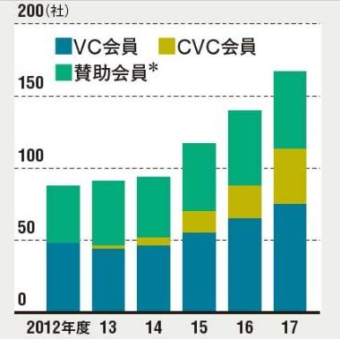ベンチャーキャピタルの数も増加<br /><span>●日本ベンチャーキャピタル協会に所属する <br />VC・CVC・賛助会員数の推移</span>