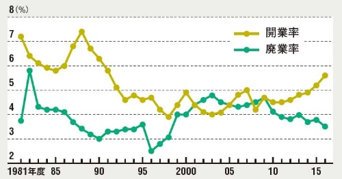 開業は徐々に増えてきた<br /><span>●国内における開業・廃業率の推移</span>