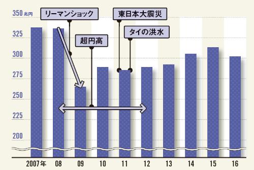 リーマンショック後も危機が何度も襲った <br /><span>●日本の製造業出荷額(従業員4人以上)の推移</span>