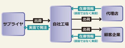 サプライチェーン全体の在庫を見える化<br /><span>●日本精工(NSK)の実施例</span>