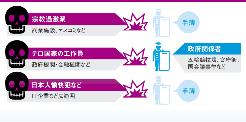 "<span class=""fontBold"">セコムが開発する巡回監視ロボットは、アームを伸ばすことで無人の金属探知もできるように</span>"