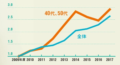 40~50代の転職が増えている<br /><span>●リクルートキャリアを使った転職数の推移   (2009年度を1とした場合)</span>