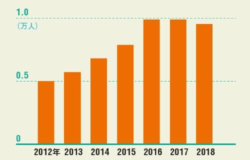 <span>●ハローワークでの「管理的職業」の有効求人数推移</span>
