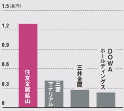 非鉄業界で市場から高い評価<br /><small>●主な非鉄企業の時価総額(4月2日時点)</small>
