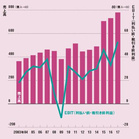リーマンショックを乗り越え持続的に成長<br /><small>●ボッシュの売上高とEBIT(利払い前・税引き前利益)の推移</small>