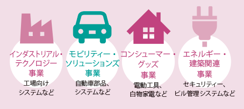 <small>●ボッシュの事業領域</small>