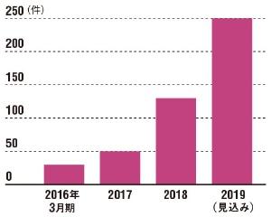 """<span class=""""title-b"""">IoT市場の拡大を受けて、センサー需要は増えている</span><br />●コネクテックジャパンの受託開発件数の推移"""