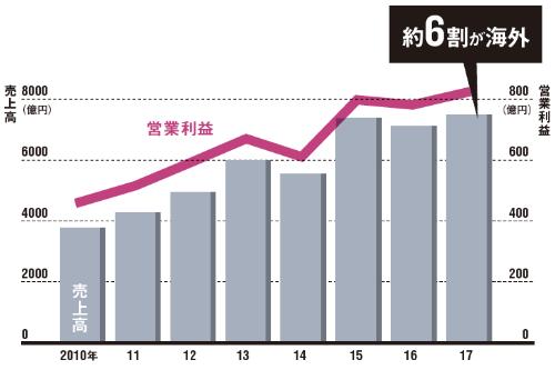 17年は増収増益に戻った<br /><small>●ユニ・チャームの通期業績の推移(日本会計基準)</small>