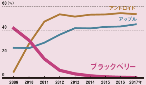 わずか数年でシェアはほぼゼロに<br /><small>●スマートフォンの世界シェア</small>