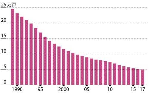 牛の飼育農家は減り続けている<br /><small>●食肉牛の飼育農家数の推移(国内)</small>