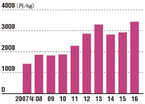 "<span class=""title-b"">ウナギの価格は上昇が続く</span><br />●養殖ウナギの1kgあたり価格"