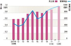 営業利益で1000億円目指す<br /><small>●オムロンの連結業績の推移</small>