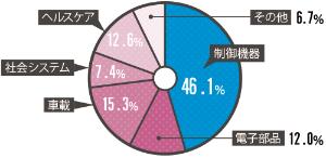 制御機器が売り上げの半分を占める<br /><small>●2018年3月期の部門別の売上高比率</small>