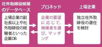 "<span class=""title-b"">社外取締役を企業に紹介</span>"