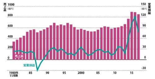 "<span class=""fontBold"">利益水準が急上昇している</span><br />●象印マホービンの業績推移"