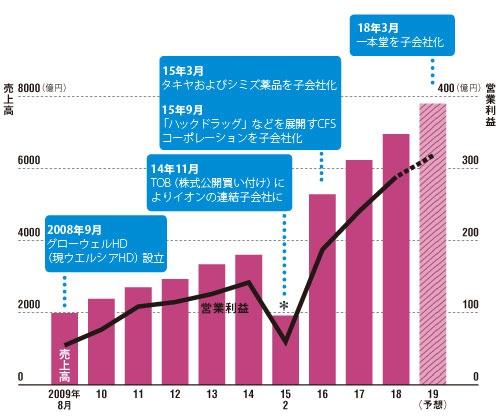 M&Aを軸に増収増益続ける<br /><small>●ウエルシアホールディングスの業績推移と主な出来事</small>