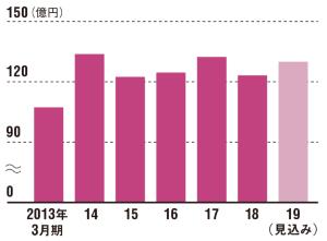 成長停滞を打破するため海外を強化<br /><small>●マスダックの売上高推移</small>