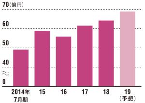 インバウンド効果などで成長軌道に<br /><small>●日本スキー場開発の売上高推移</small>